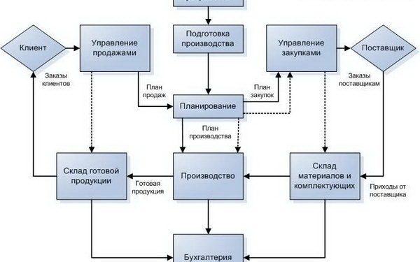 ERP система с комбинацией MRP и APS планирования на ЗНГО «ТЕХНОВЕК»
