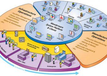 AVEVA устранила уязвимость в решении Wonderware System Platform