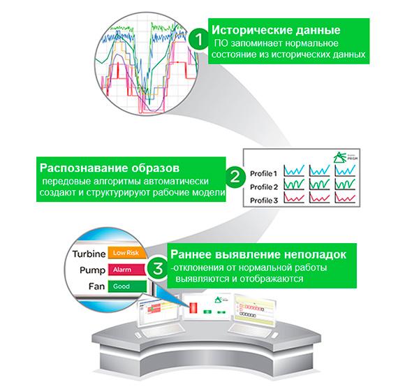 Использование платформы предиктивной аналитики PRiSM для мониторинга технического состояния электрооборудования и ранней диагностики.
