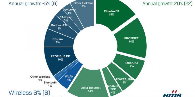 Распределение рынка промышленных сетей в 2016 г. по данным HMS Industrial Networks