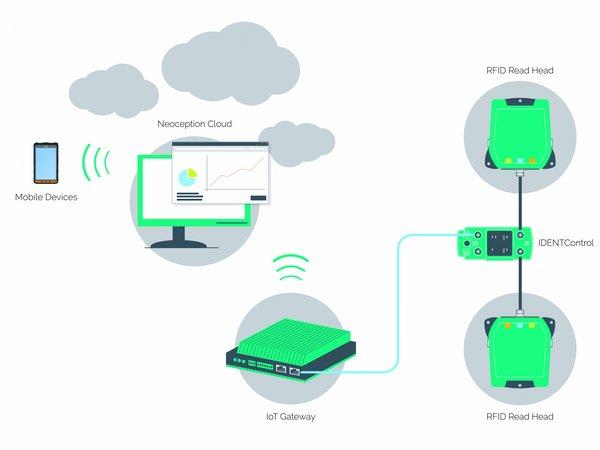 Данные от считывающих головок RFID отправляются через шлюз IoT в облако Neoception, где они всегда доступны. ТОИР/EAM
