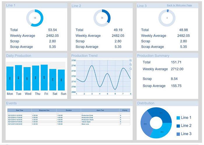 «ИндаСофт» проводит консультирование по программному обеспечению для систем отчётности и аналитики Dream Report и онлайн обучению по продукту