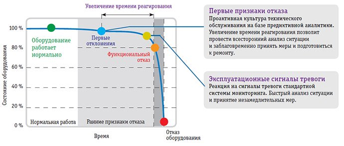 Рис. 3. Цикл работы оборудования до отказа
