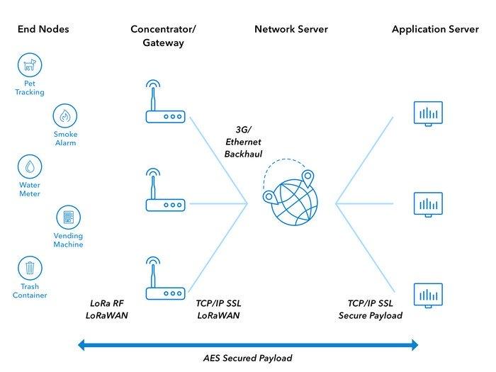 Росстандарт утвердил стандарт протокола LoRaWAN для рынка интернета вещей